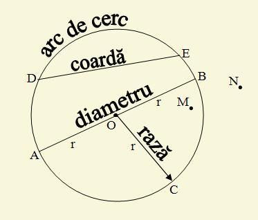 aria cercului